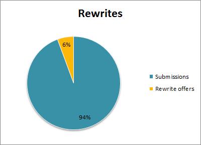 Rewrites_2016-06-02