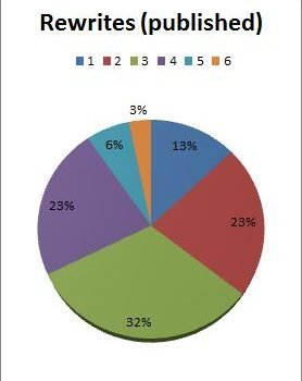 More on rewrites – statistics, first 8 months