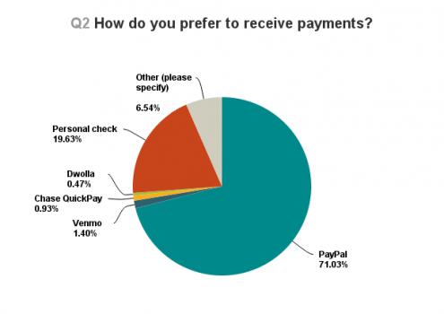 Payment methods survey