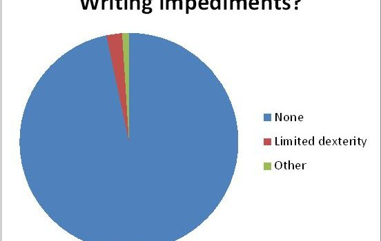 Statistics – writing impediments